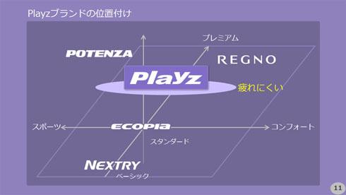 ブリヂストンの既存ブランドと「Playz」の位置付け