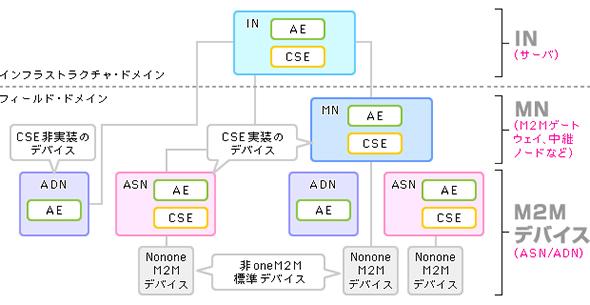 図2 oneM2Mアーキテクチャの実装イメージ