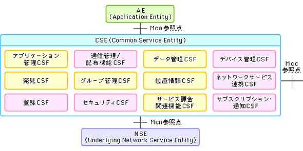図3 oneM2Mが規定する共通機能
