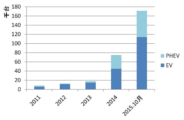 中国における新エネ車の年間販売台数の推移