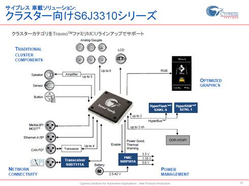 「S6J331x/S6J332x/S6J333x/S6J334xシリーズ」の機能イメージ