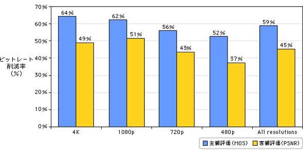 図1 HEVCのビットレート削減率