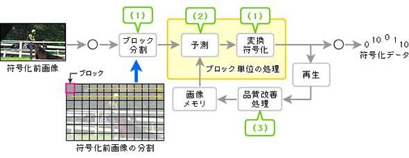 図2 HEVCベースの映像符号化処理のイメージ
