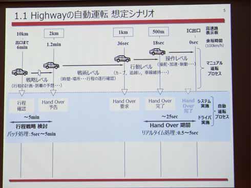 高速道路での自動運転がシステムからドライバーに切り替わるまでのシナリオ