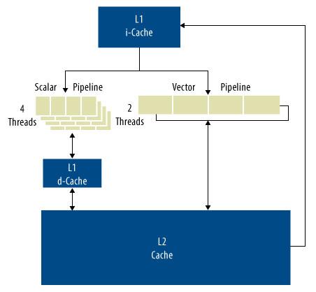 図 1. Hexagon DSP
