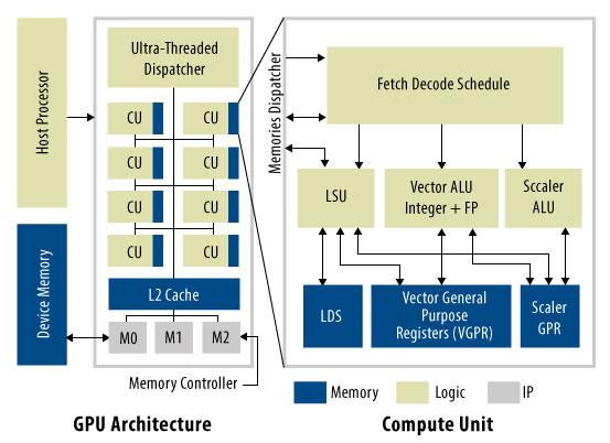 図 2. MIAOW GPU アーキテクチャ