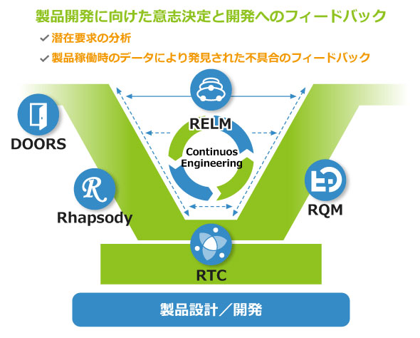 IBMが継続的エンジニアリング実践のために提供するツール群