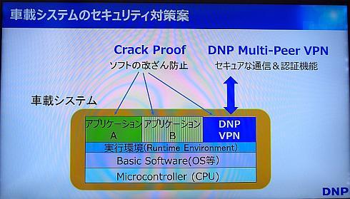 大日本印刷の車載セキュリティ提案の概要