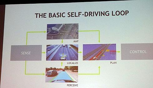 自動運転のセンシングから制御に至るまでの基本ループ