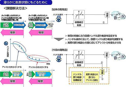 EPS向けアクティブオンセンタリング制御システムを実現するための要件(左)と手法(右)