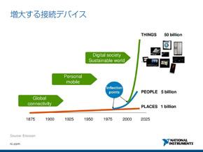 インターネットに接続するデバイスが飛躍的に増加