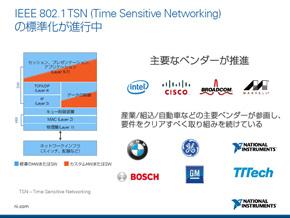 主要なベンダーが標準化を目指す次世代規格「TSN」