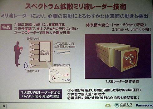 パナソニックのスペクトラム拡散ミリ波レーダー技術の概要