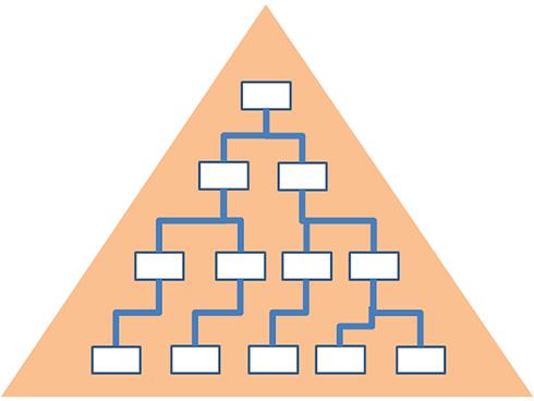図2. ツリー型(ピラミッド型)モデル図