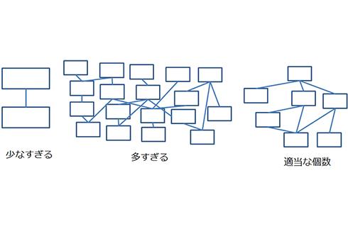 図4. モデル図の要素数の相場観