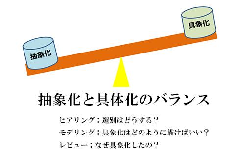 図5. 抽象化と具象化のバランス