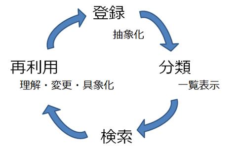 図7. モデリングの継続的運用サイクル