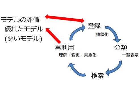 図8. 評価を組み入れたモデリングの継続的運用サイクル