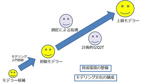 図9. モデラーの育成