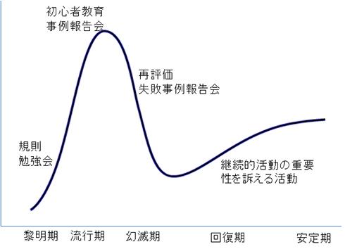 図10. モデリング活動のハイプカーブ