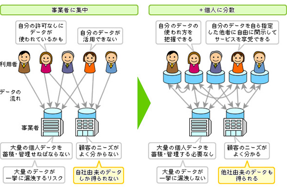 図1 パーソナルデータの「集中管理」と「分散管理」