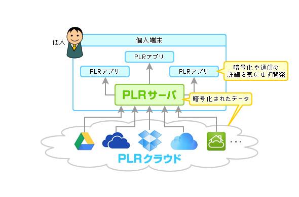 図2 PLRの構成