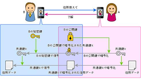 図3 公開鍵暗号方式を用いる安全な鍵とデータのやり取り