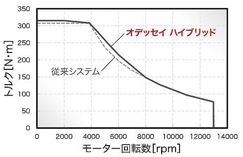 「i-MMD」のモーター性能比較