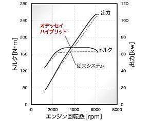 従来「i-MMD」のエンジンとの性能比較