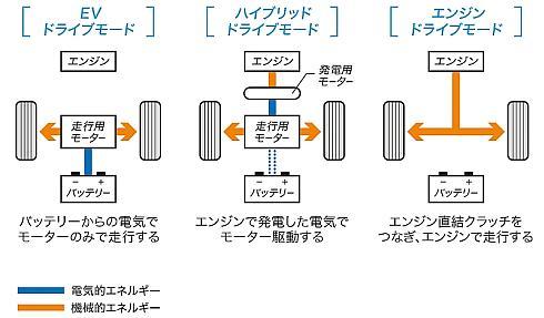 「オデッセイ」のハイブリッドモデルが採用する「i-MMD」の走行モード