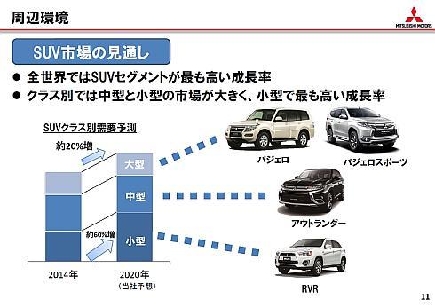 SUV市場の見通し