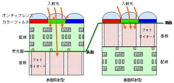 CMOSセンサーの表面照射型(左)と裏面照射型(右)の構造比較