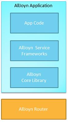 図2 Alljoynアプリケーションの構造