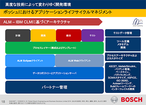 IBMのRational CLM(Collaborative Lifecycle Management)を基にしたボッシュのALMアーキテクチャ