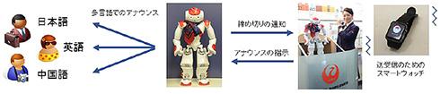空港スタッフとロボットの連携