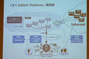 「さくらのIoT Platform」概略図