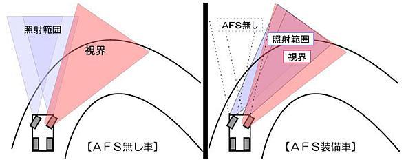 AFSのイメージ図