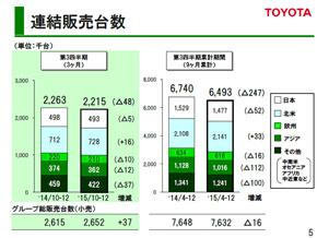 2015年4〜12月期の連結販売台数