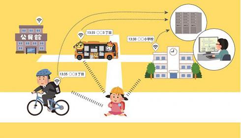 箕面市が実施する見守りサービスの概略