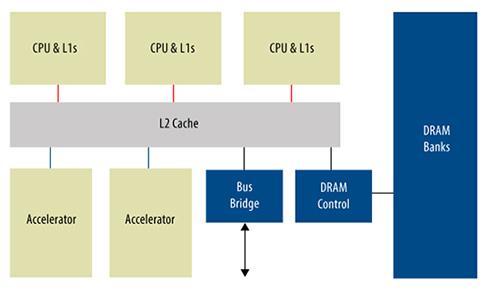 図1.ファンクションブロック間のリンクに対する要件は、SoCのフロアプランニングおよびマルチダイ・パーティショニングの選択肢を制約します