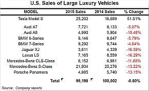 2015年の米国大型高級車市場における代表的車種の売上高