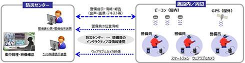 「インタラクティブ警備システム」実証実験のイメージ