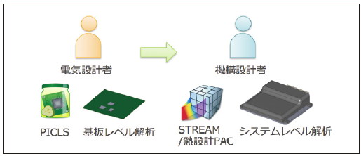 図6 ファイルI/O