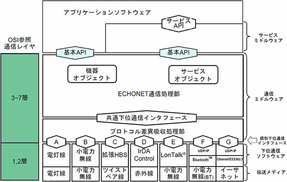 "ECHONET SPECIFICATION Version 3.21の""第1部 ECHONETの概要""の図3.2より抜粋"