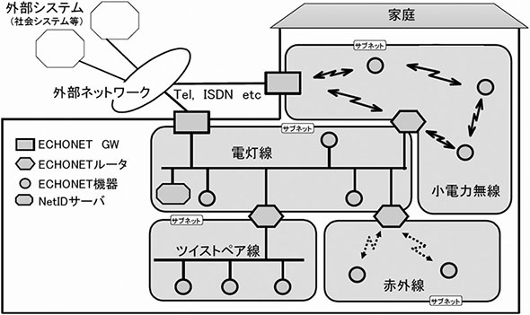 "ECHONET SPECIFICATION Version 3.21の""第1部 ECHONETの概要""の図2.3より抜粋"
