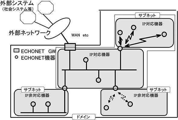 ECHONET Lite SPECIFICATION Version 1.12の