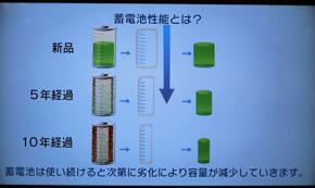 蓄電池は経年劣化によって性能が低下する