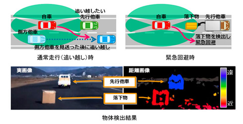 追い越しと衝突回避のための車線変更を自動運転で実現する