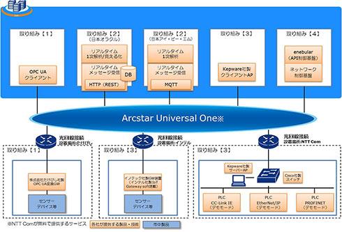 「グローバルクラウドIoTテストベッド」システム構成