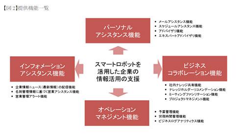 DMM.comとPwC、Sansanの協業にて提供されるサービス(機能)一覧